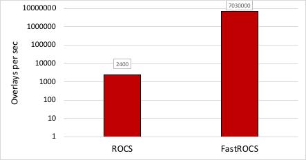 LSVS-Speed-rocs-fastrocs