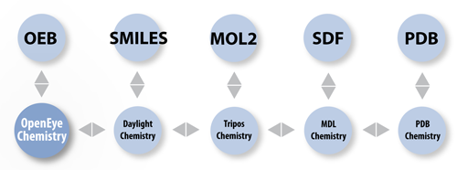 OEChem TK incorporates the chemistry models used by the main software providers.