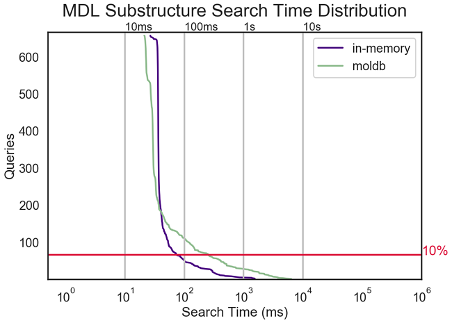 SubSearchMDL