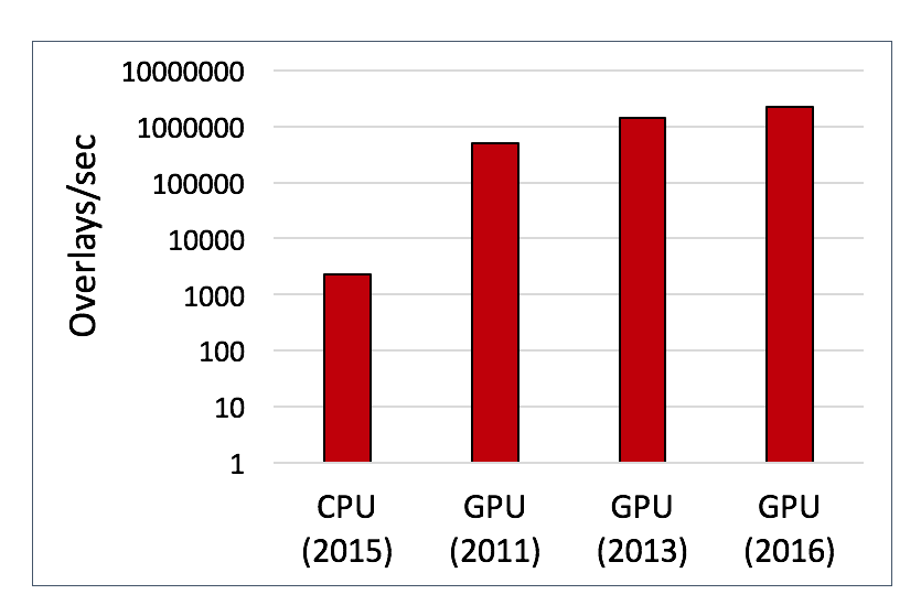 Figure 1: Acceleration of shape searching on the GPU.