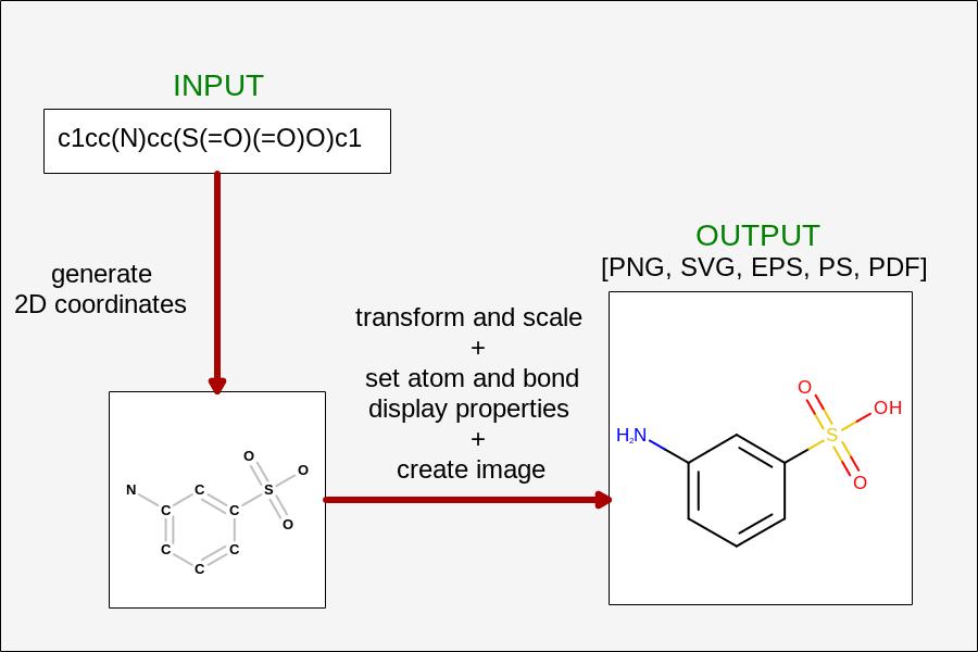Process of molecule depiction.
